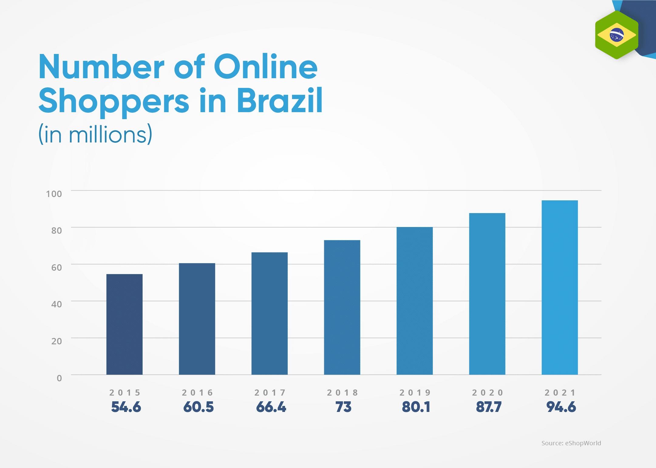 E-commerce growth in Brazil
